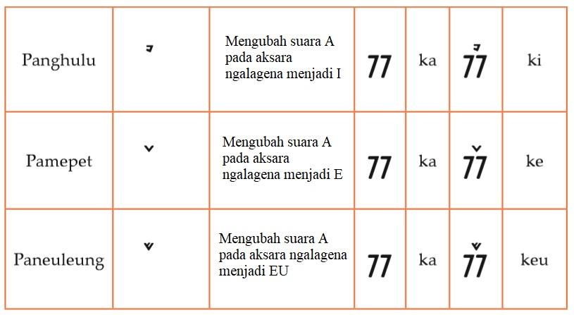 Lambang rarangken aksara kaganga ngalagena 2