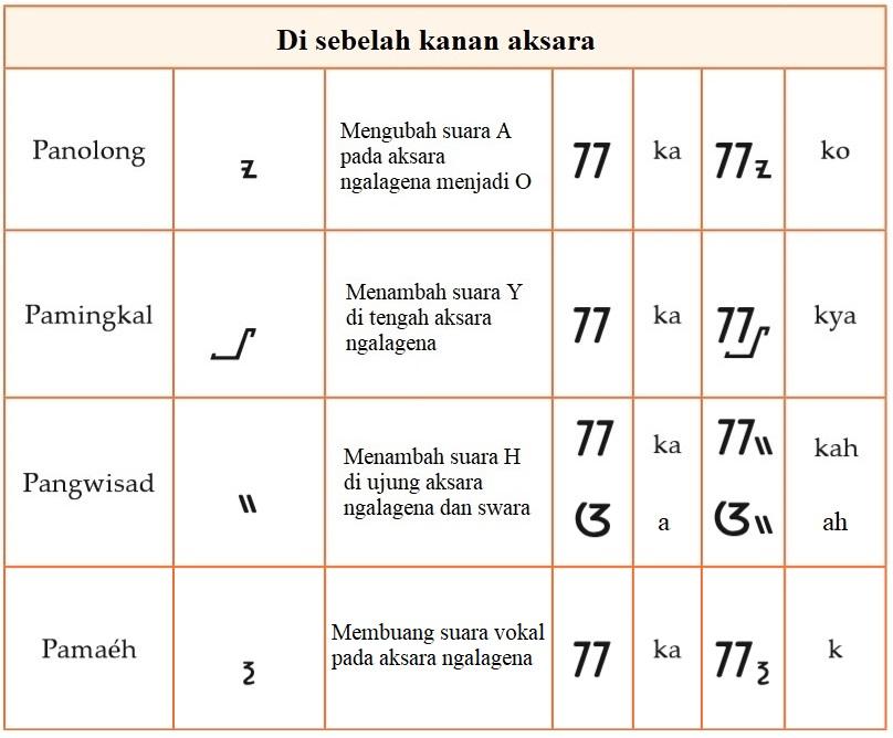 Lambang rarangken aksara kaganga ngalagena 3
